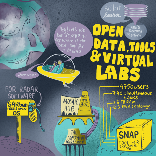 Open data, tool and virtual labs