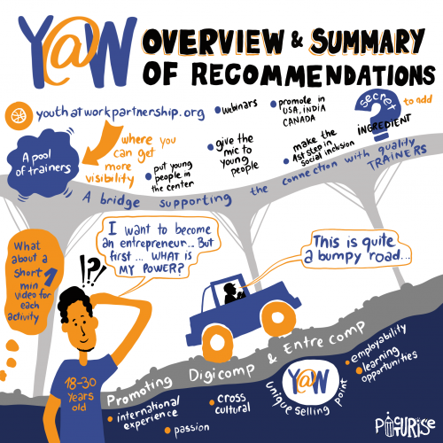 Overview_And_Summary_Of_Recommendations