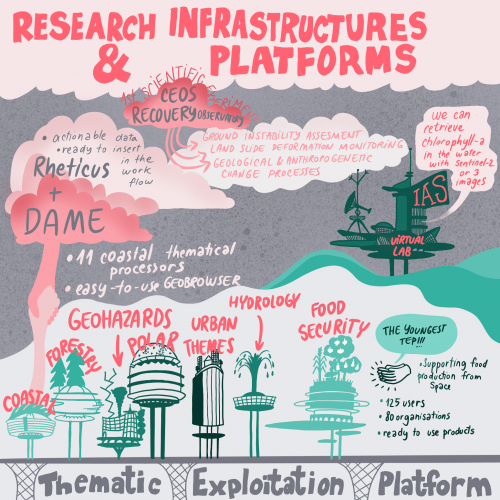 Research Infrastructures and Platforms (part3)