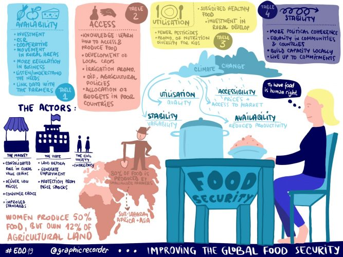 2645_Inequality_Global_Food_Security