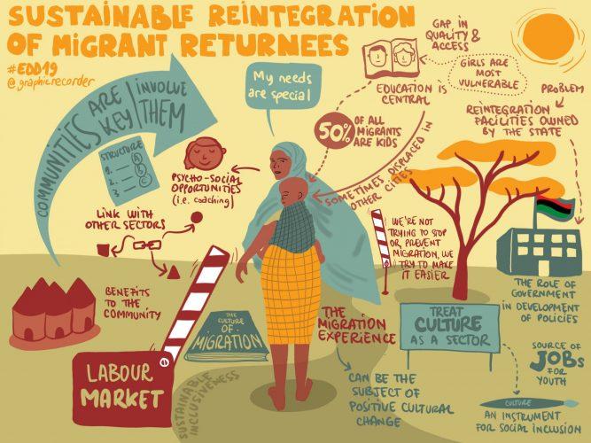 2774_Sustainable_Reintegration_Migrant_Returnees