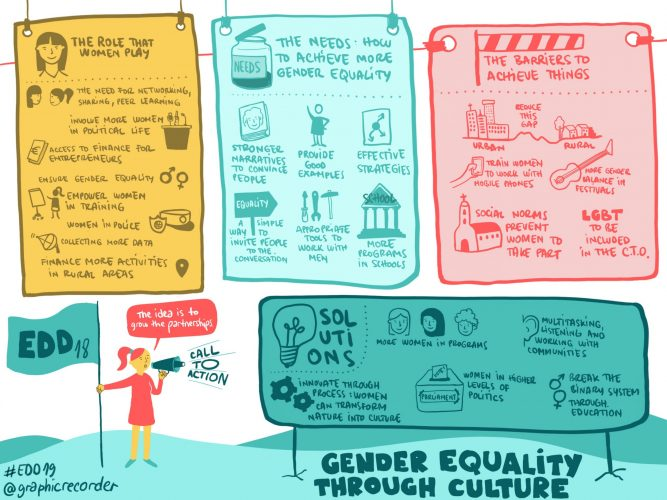 3124 Gender equality through culture