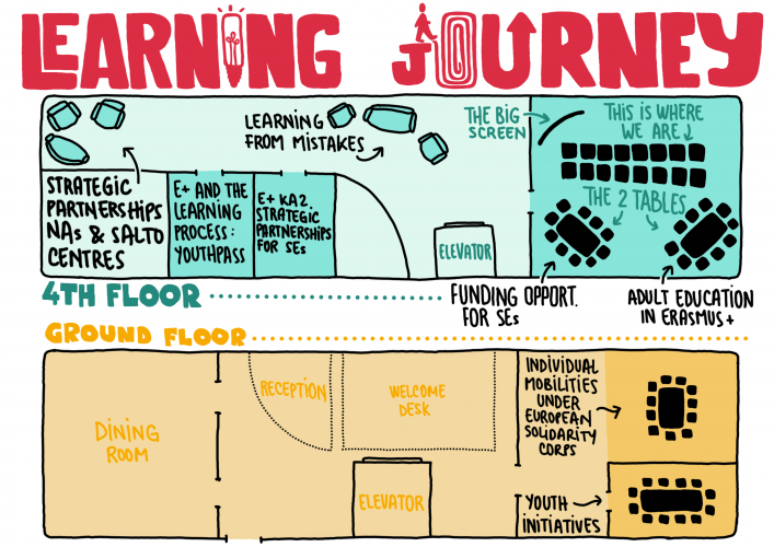 Learning-Journey-Map